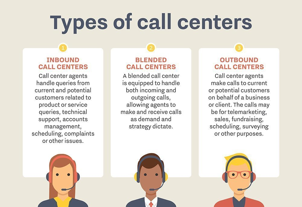 types of call center