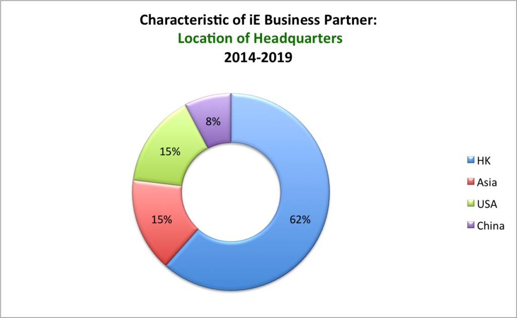 Characteristic-of-iE-Business-Partner-Location-of-Headquarters