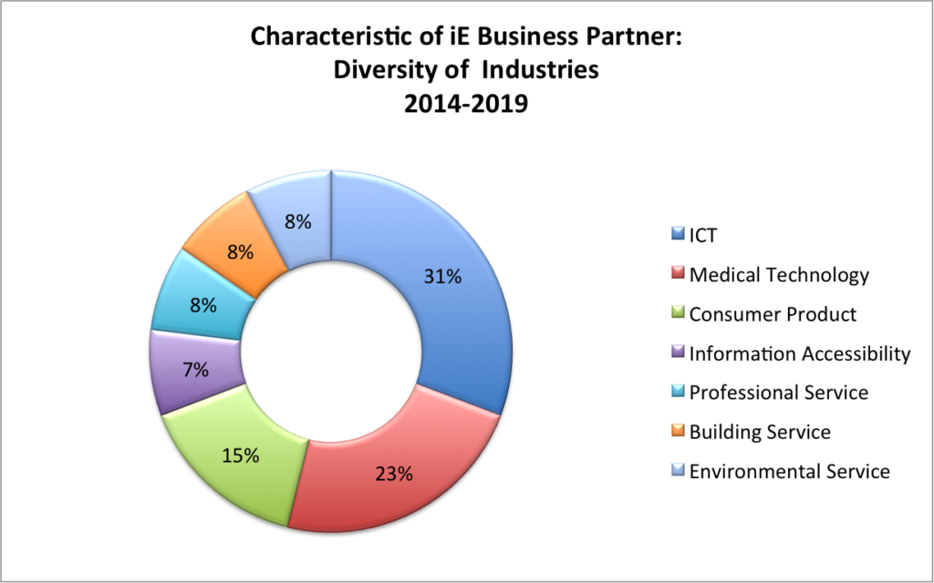 Characteristic-of-iE-Business-Partner-diversity_of_industries