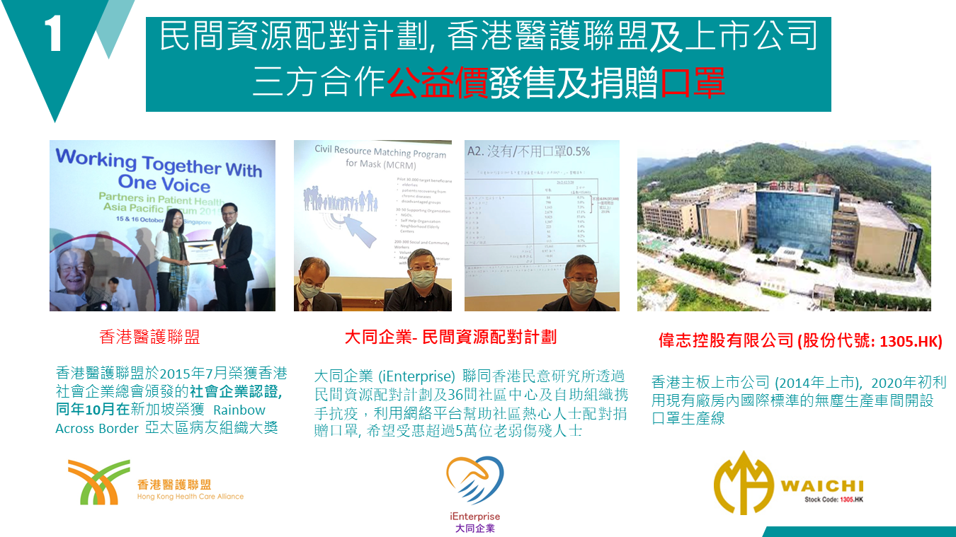 Thanks to HK Health Care Alliance and Wai Chi Holding, a HK listed company (1305.HK) with mask production capacity, a designated among of stock of certified protective face mask (EN14683, Type II, BEF>98%) is available for sales and purchase for donation via MCRM platform starting from June 22, 2020.