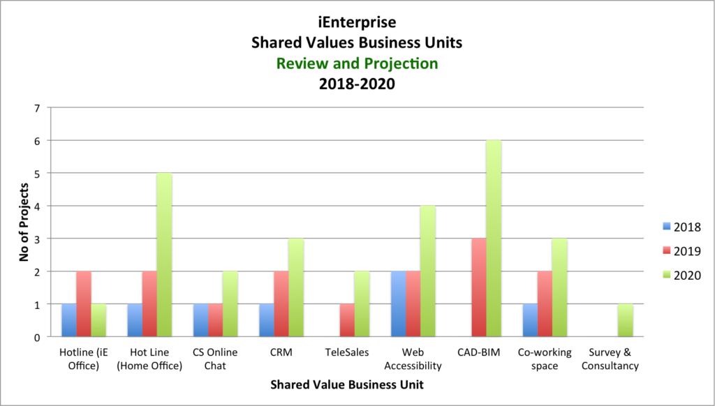 ienterprise shared values business units review and project 2018-2020