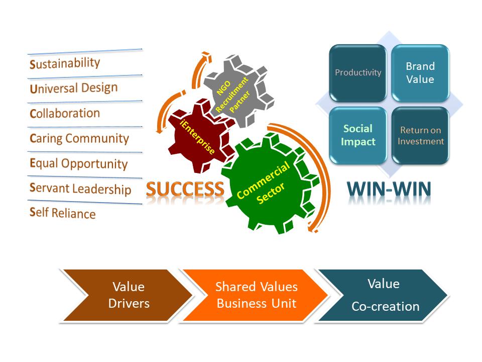 Tripartite Collaborative Model
